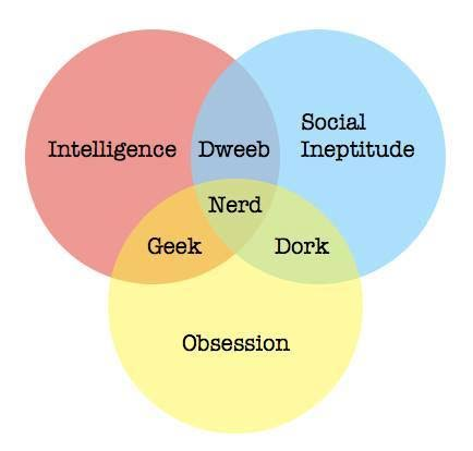 Nerd venn diagram | Typewriter Monkey Task Force